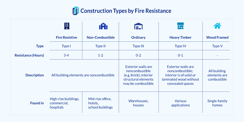 Illustration of construction types by fire resistance