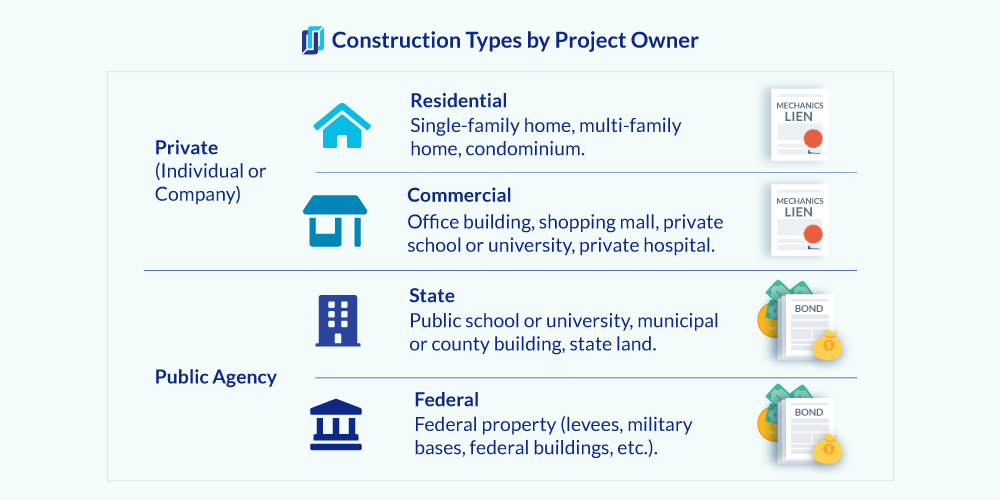 Types of construction projects - private, state, and federal