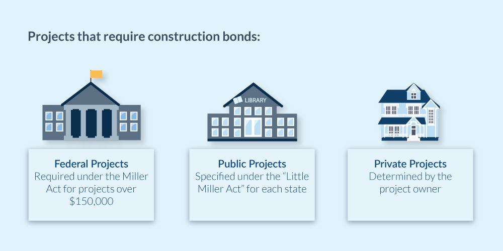 Projects that require construction bonds