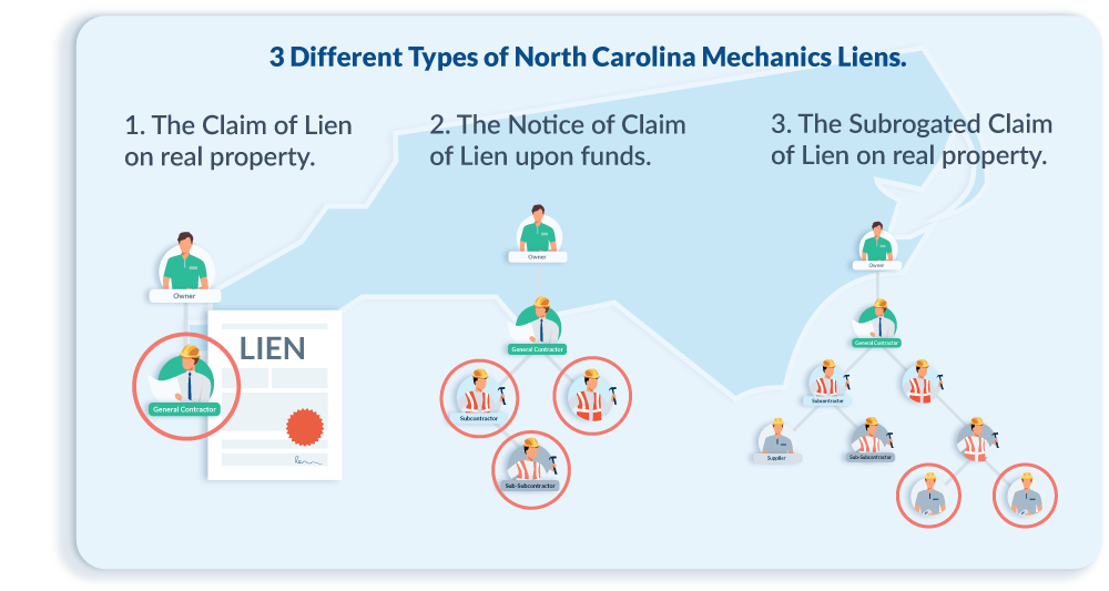 How to File a North Carolina Mechanics Lien | Guide + Form