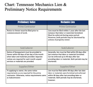 How to File a Mechanics Lien in Tennessee Guide