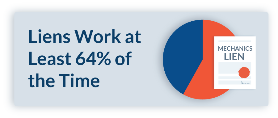 Liens work 64% of the time