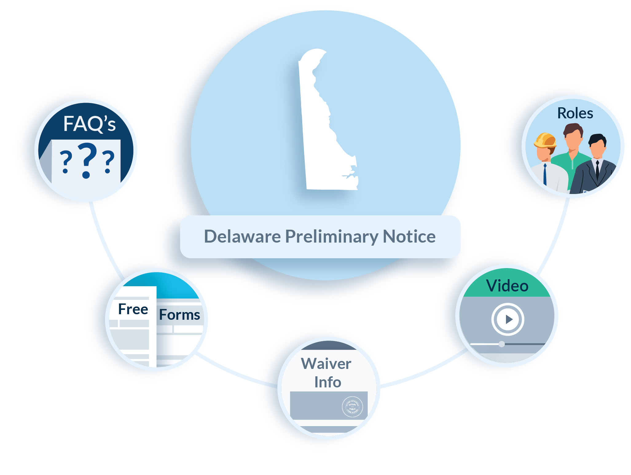 Delaware Preliminary Notice FAQs