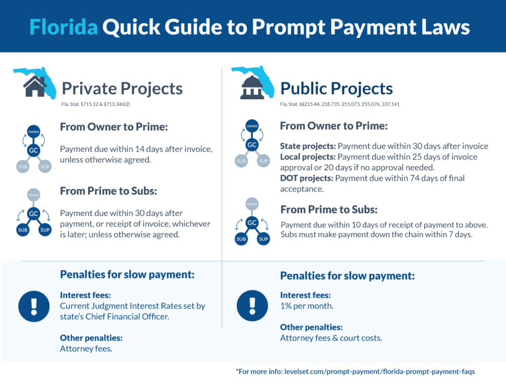Florida Prompt Payment Quick Guide for Public & Private Projects