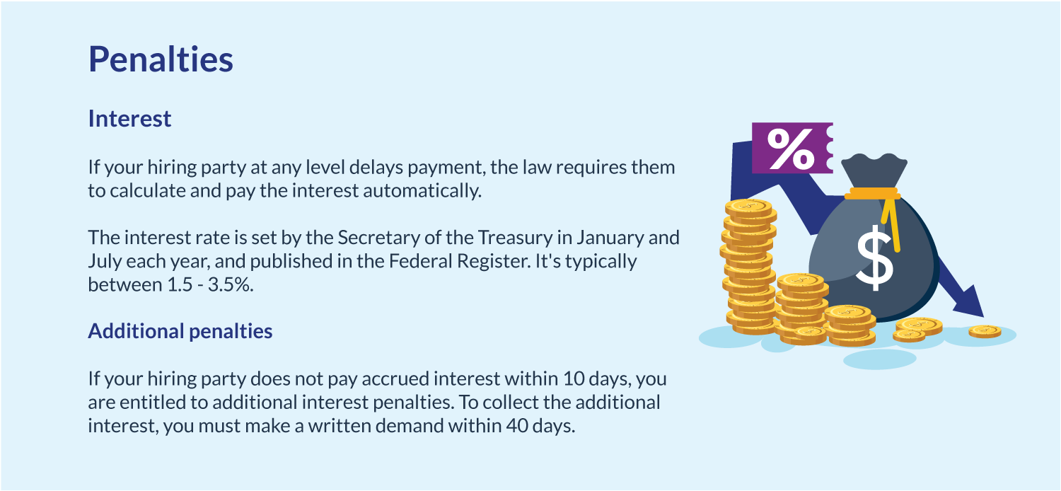 Prompt Payment Penalties