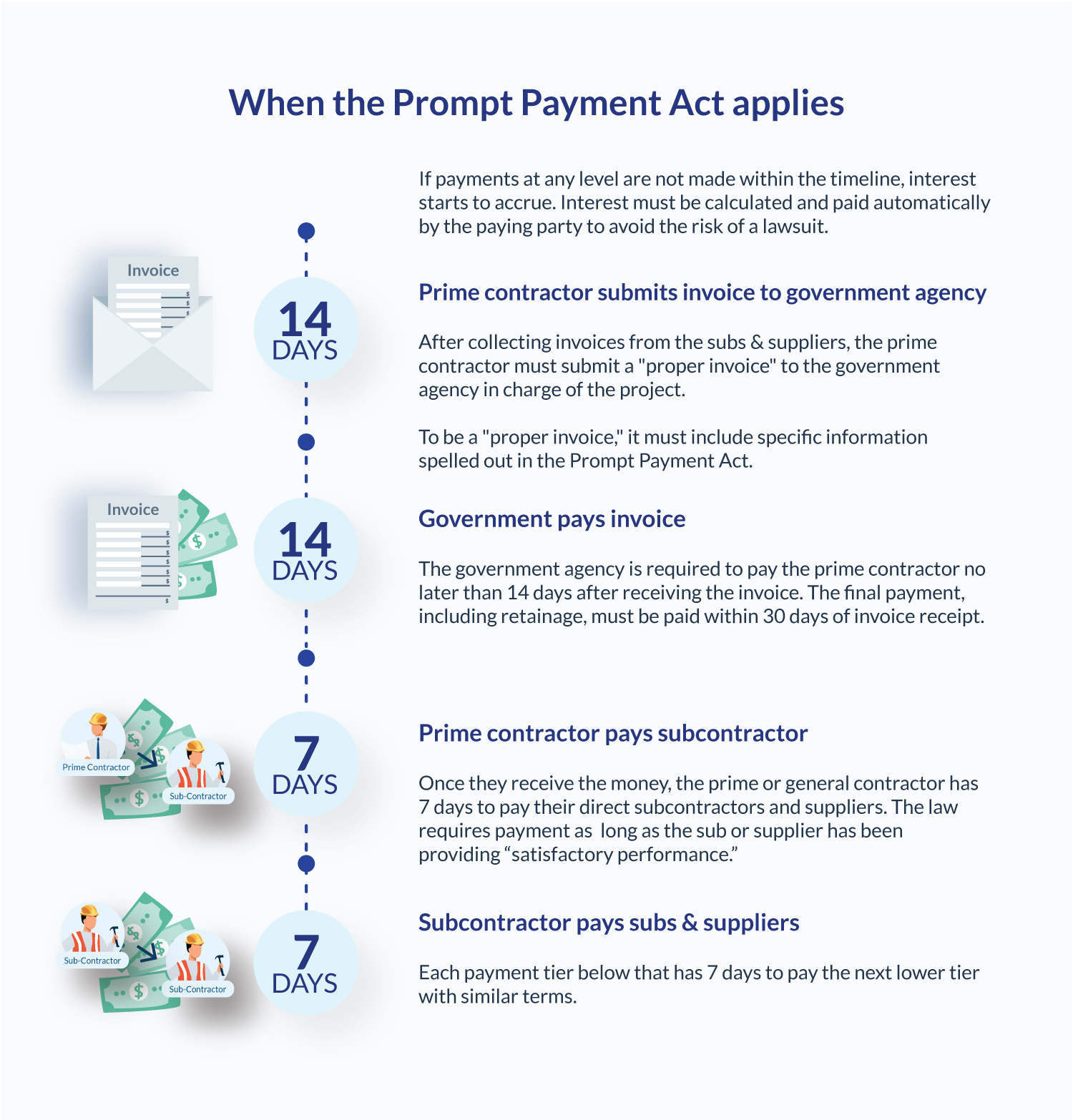 when the prompt payment act applies