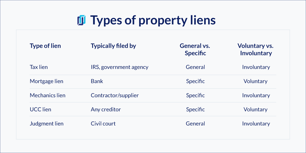 Types of Property Liens