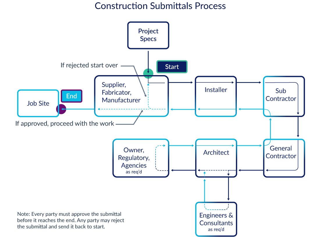 Illustration of the submittals process in construction