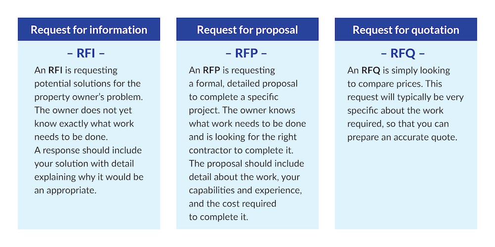 The difference between an RFI, RFP, and RFQ