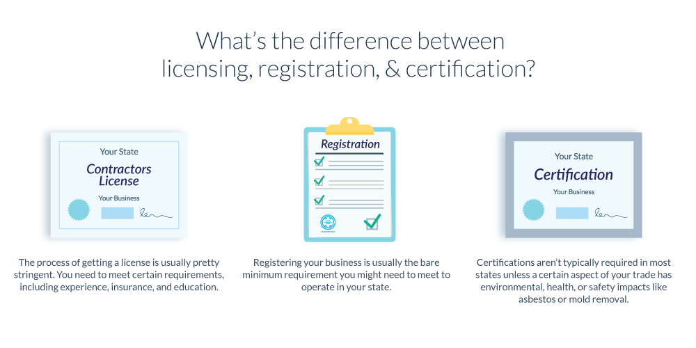 Image illustrating the difference between contractor licensing, registration, and certification.