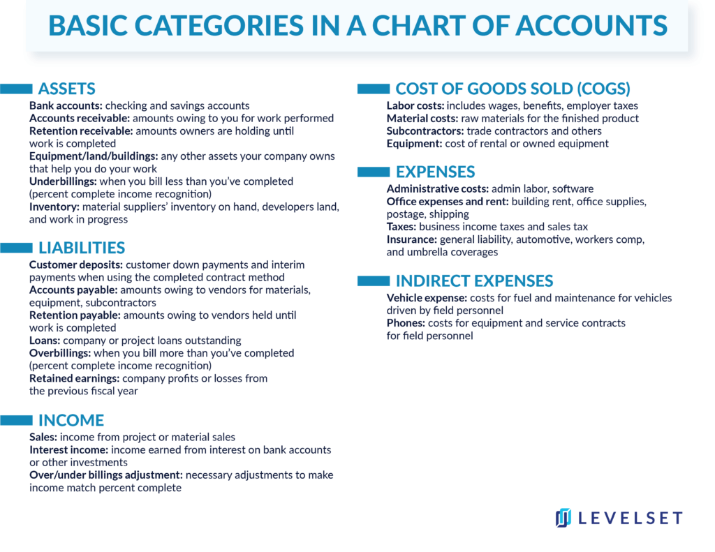 basic categories in chart of accounts