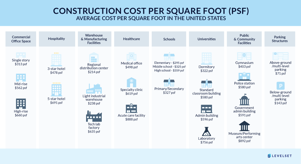 Chart illustrating average cost per square foot for different building types
