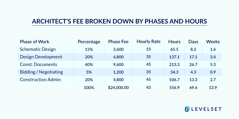 Chart of architect's fee broken down by phases and hours