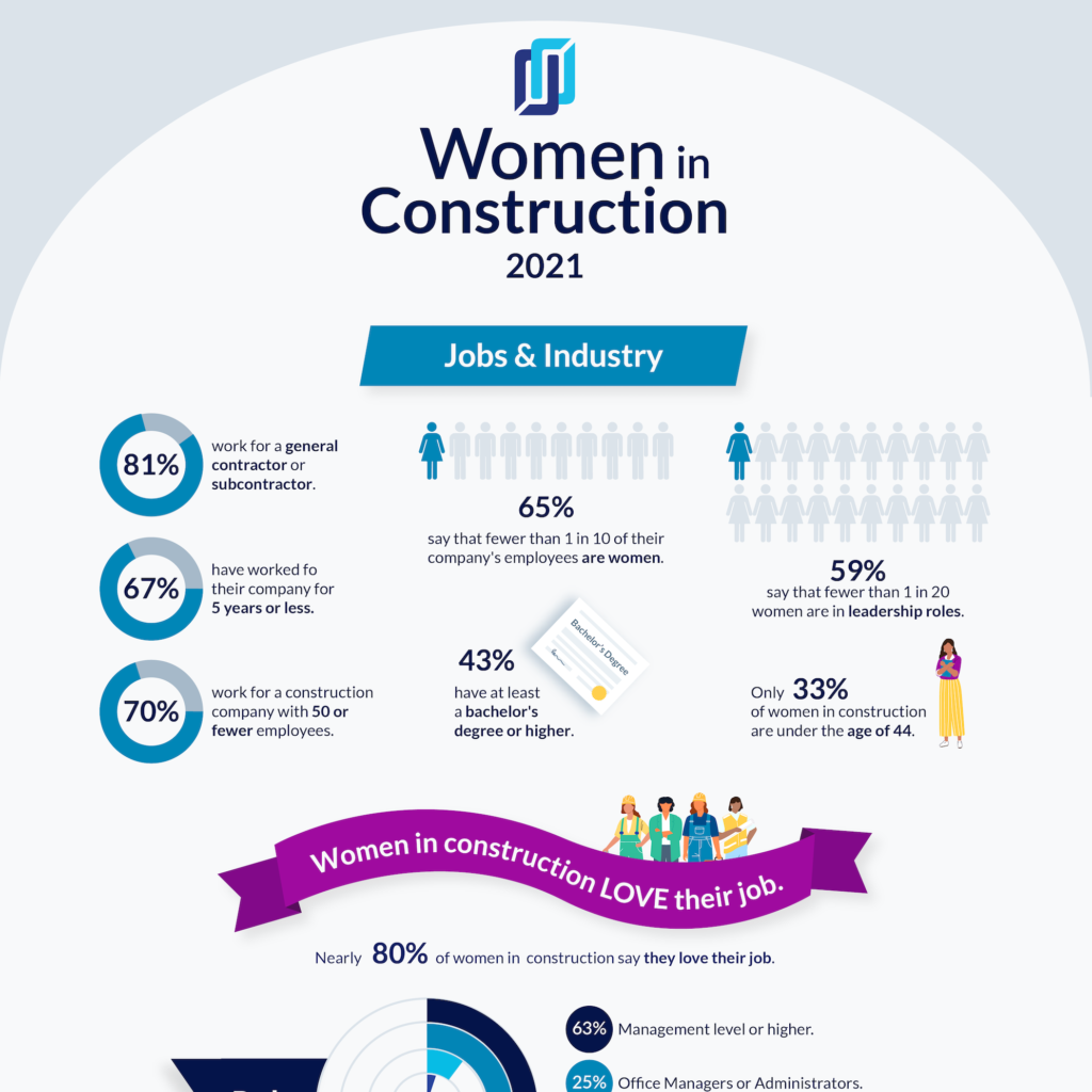 Women in construction infographic preview