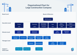 Example of an org chart for a large construction company