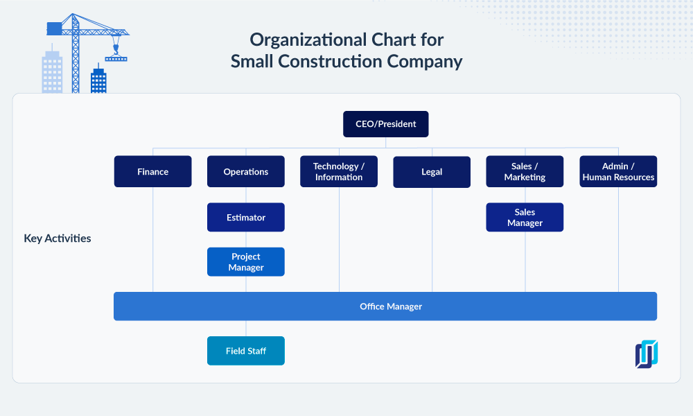 Example of an org chart for a small construction company